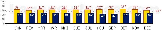 Températures maxis et minis mensuelles de Bali, INDONESIE. Une température au dessus de 27°C est conseillée !