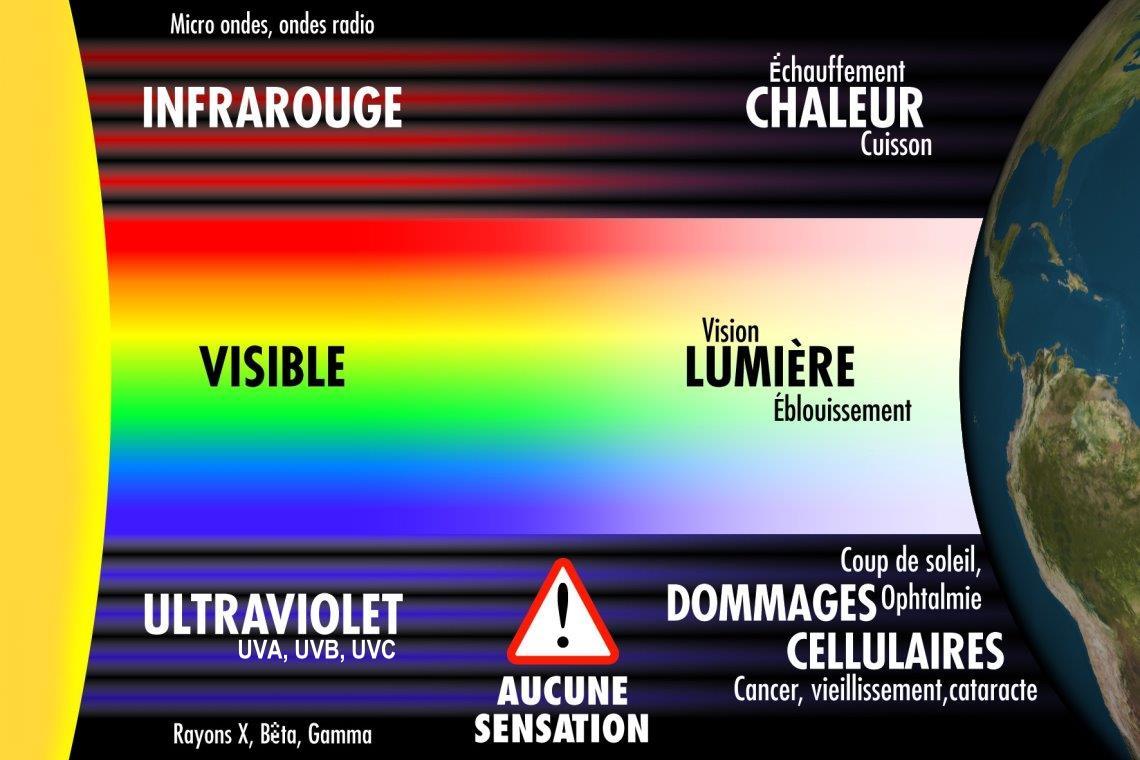 Selon L'indice Et L'échelle Uv Du D'intensité Soleil Classification Sa PmNOyn0wv8